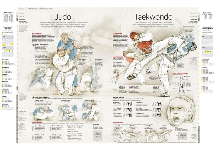 Judo y Taekwondo #infografia #infographic