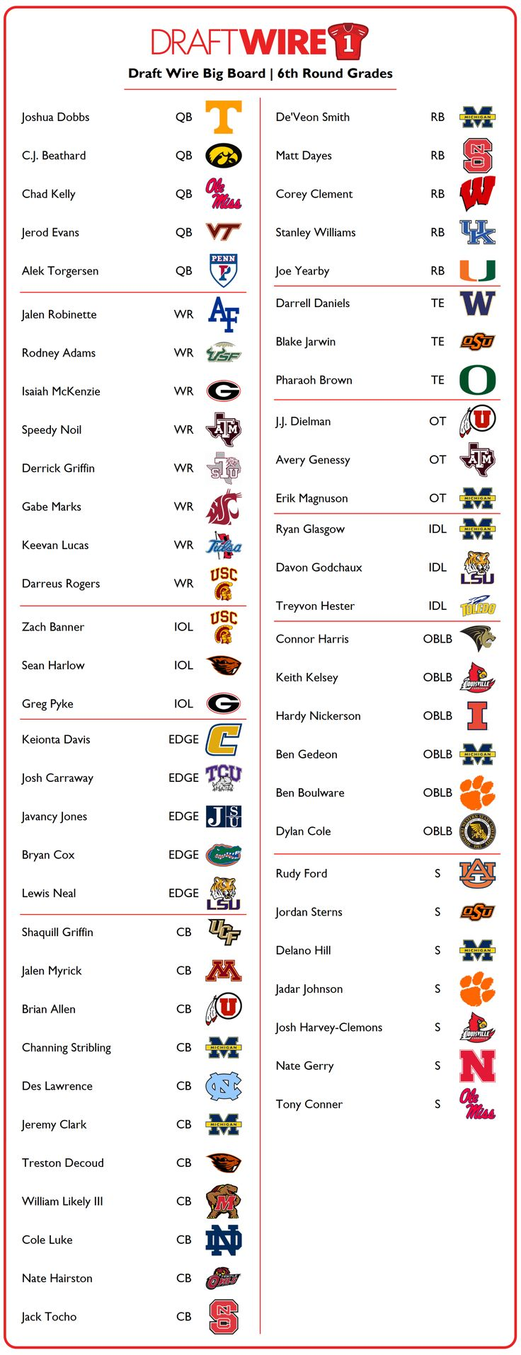 Typically, you'll see NFL draft analysts' big boards following the top-down, vertical style, with numerical rankings from No. 1 all the way into the Mr. Irrelevant of the group. This ye…