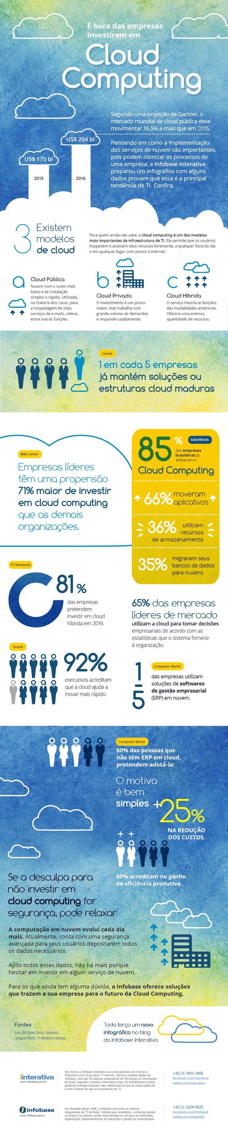 Infográfico – É hora das empresas investirem em Cloud Computing