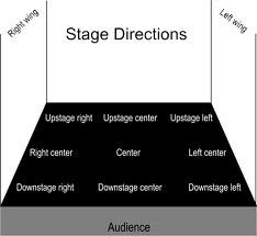 "The Complexity of Stage Directions Folks have no idea how complicated it is to remember during blocking....""Down where?"" I even tell my family during shows that the best view of the stage is Upper Stage Left, only to have them misunderstand and end up in the very back of the theater on the opposite side. Sigh."