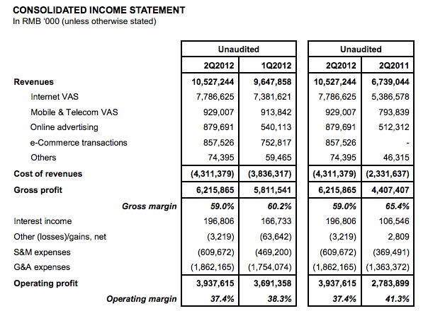 Top China social media networku0027s consolidated income statement - profit and lost statement