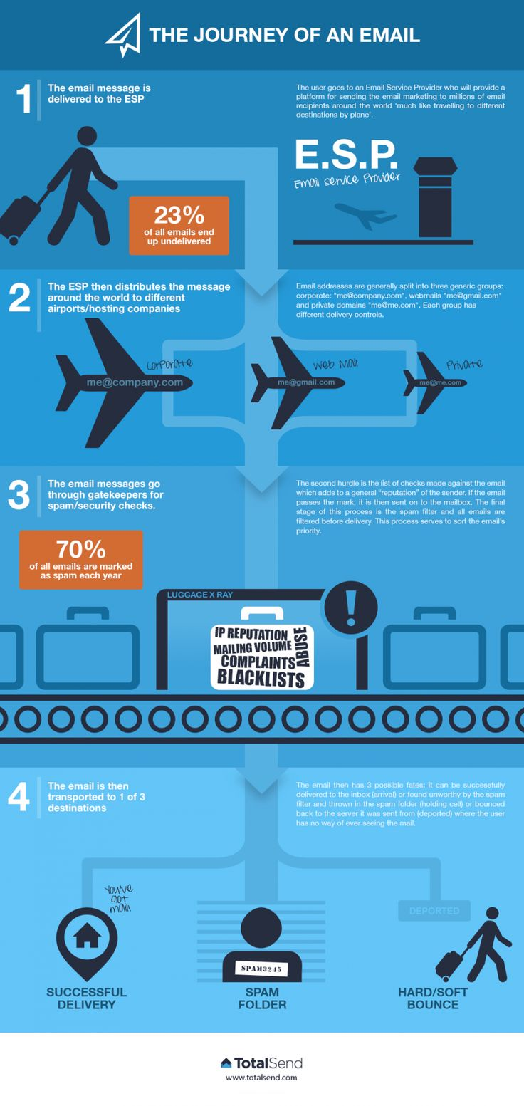 Email marketing newsletter #infographic