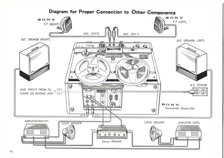 1961 Sony 300 reel tape recorder manual in Reel2ReelTexas