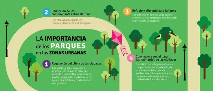 Infografía: La importancia de los parques en zonas urbanas