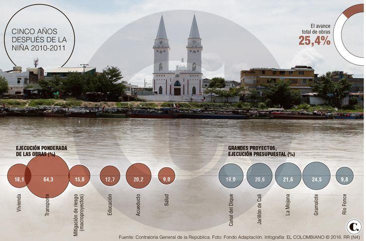 Este año las obras de mitigación de La Niña estarían en un 50 %