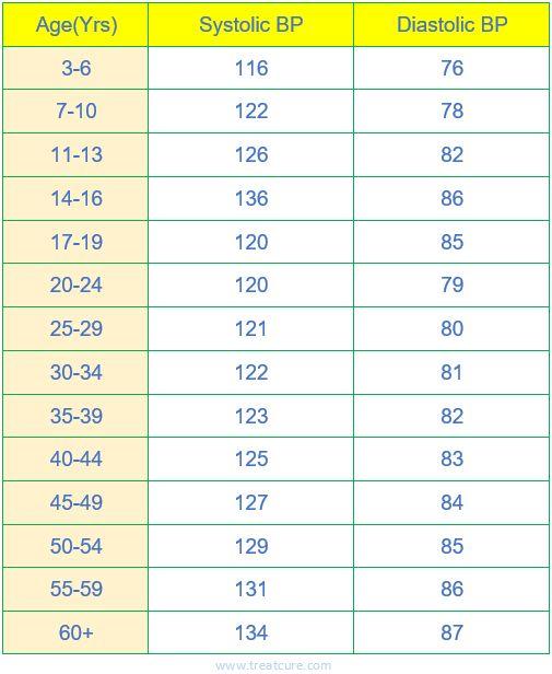 79 Best Of Collection Blood Pressure Range For Men
