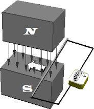 Recursos Joaquín Rodrigo: Inducción electromagnética