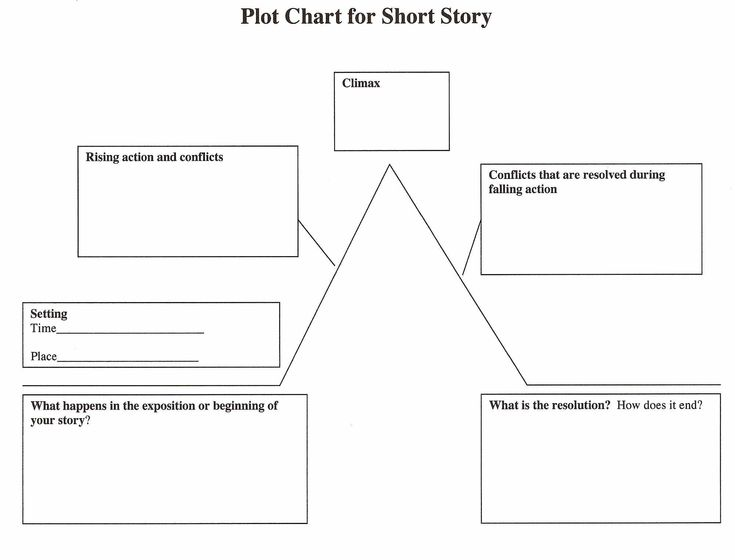 Pin de Poetry and Prose en Plot Diagrams | Pinterest