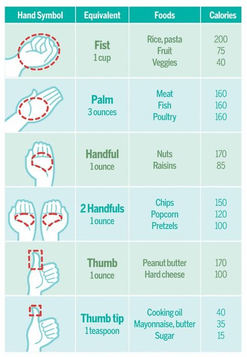 Portion size by use of my hand.