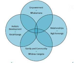 Evidence Based Practice: Kaupapa Māori frameworks: Evidence based approaches for working with whānau