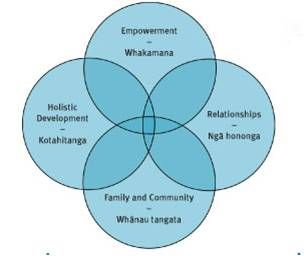 Evidence Based Practice: Kaupapa Māori frameworks: Evidence based approaches for working with whānau