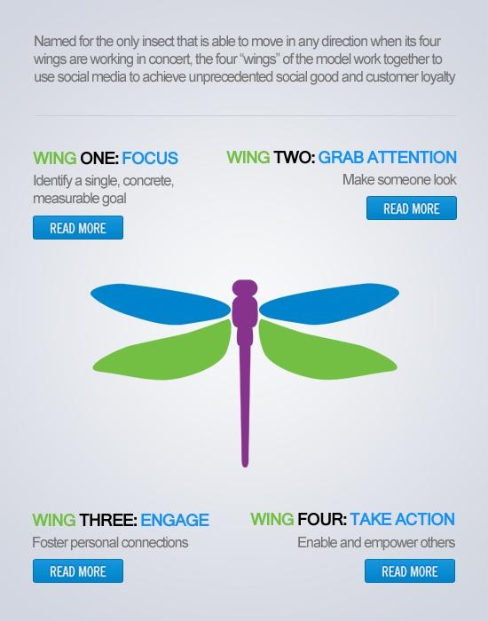 21 best Infographics images on Pinterest | Infographics, Alzheimer\'s ...