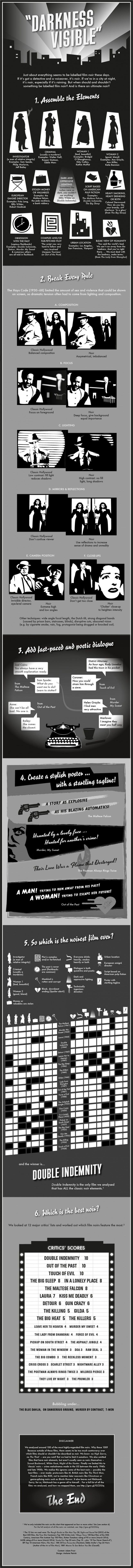 May 26, 2016, 12:00 pm The Essential Elements of Film Noir Explained in One Grand Infographic http://feedproxy.google.com/~r/OpenCulture/~3/5GfcxrmHTp4/the-essential-elements-of-film-noir-explained-in-one-grand-infographic.html I love all this, don't you? Visit our blog @ http://www.newhuecomicsmangaandanime.com/