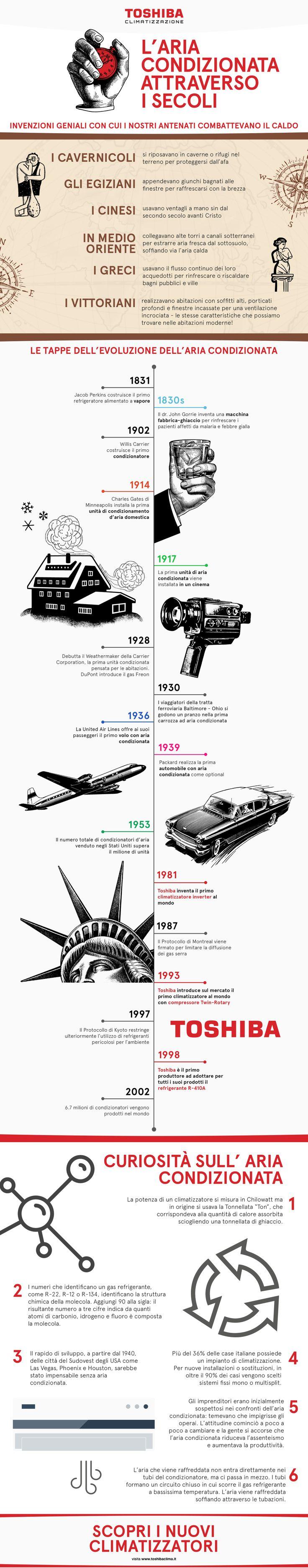 L'aria condizionata attraverso i secoli