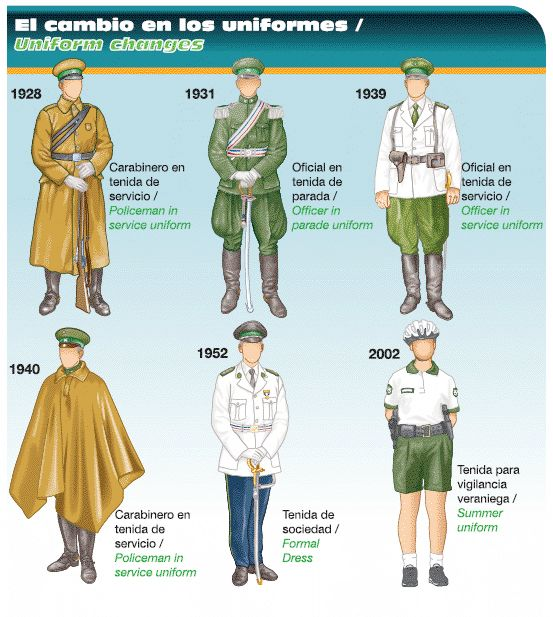 El cambio en los uniformes de Carabineros de Chile / Evolution of the Chilean police and gendarmerie uniforms