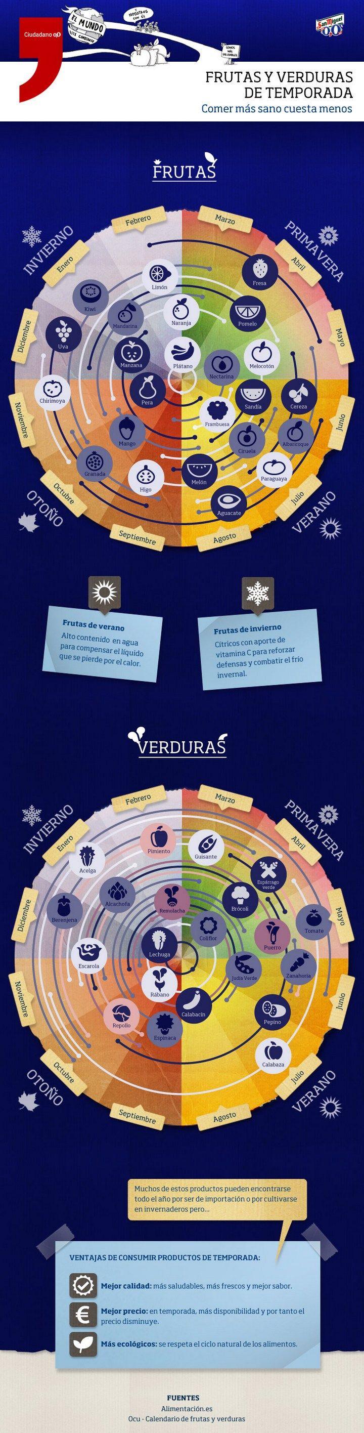 Billetes, una actividad para empezar la clase, con una infografía con las frutas y verduras de temporada en España