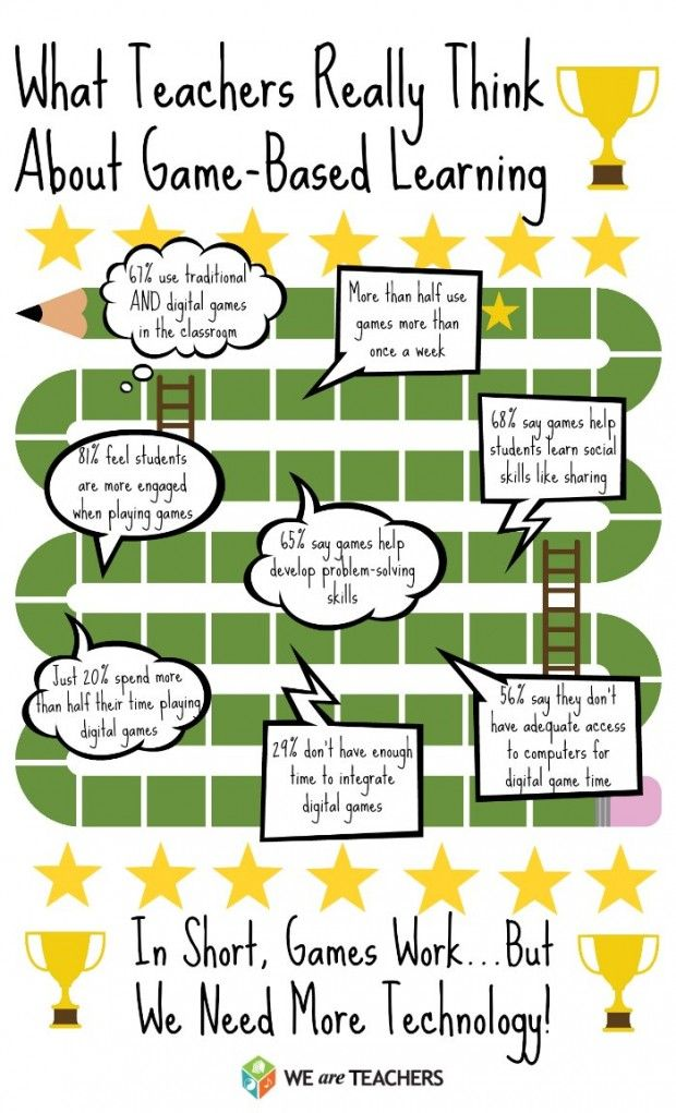 What Teachers Really Think About Game Based Learning