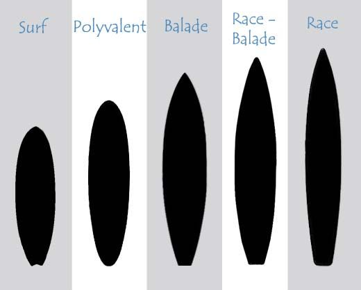 types de planches de stand up paddle