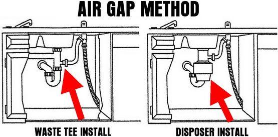 Air gap - Dishwasher