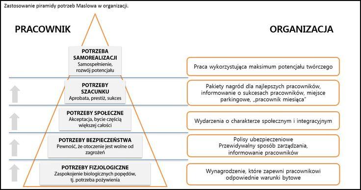 Czy zaangażowanie pracowników jest na sprzedaż, czyli jak optymalnie zmotywować pracowników [cz.1] « HRstandard.pl | Portal branży HR - HR, ZZL, employer branding, informacje, wydarzenia, trendy