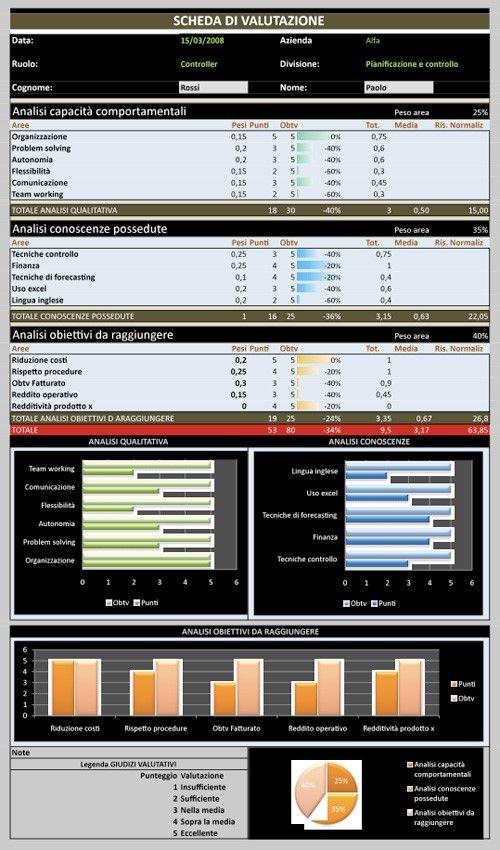 Excel per valorizzare le risorse umane: come costruire un cruscotto azinedale in excel per monitorare le cmpetenze del personale