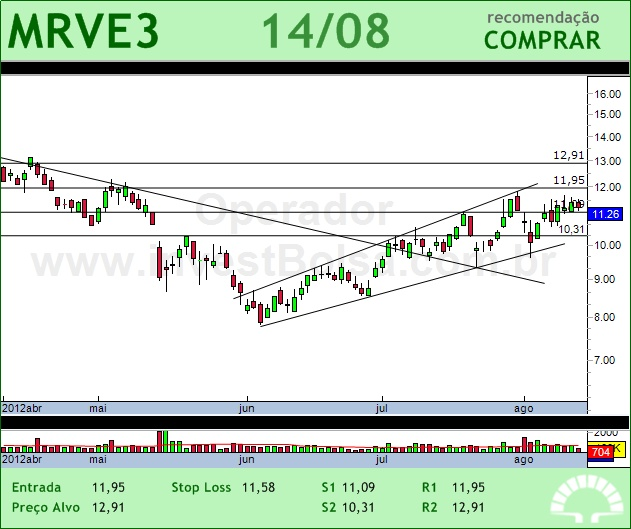 MRV - MRVE3 - 14/08/2012 #MRVE3 #analises #bovespa