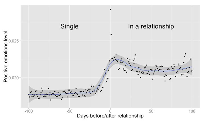 """Sentiment analysis of Facebook posts before and after """"In a relationship"""" status change"""