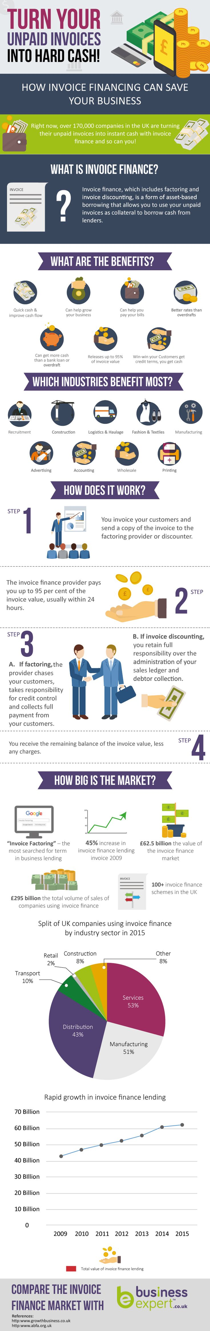 Invoice finance is a growing phenomenon in the UK but not many people actually know what it is. A market worth £62.5bn, it might be worth finding out more. Business Expert's infographic has everything from its background to who is suitable for it and how it works.