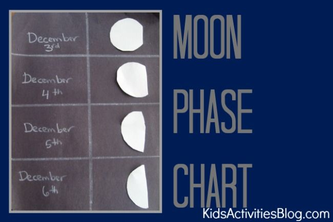 moon phases for kids learning the moon phases for kids is great for ...