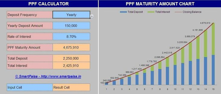 PPF Calculator with Yearly Chart & Graph - EXCEL BASED CALCULATOR FOR PPF BALANCE ACCUMULATION