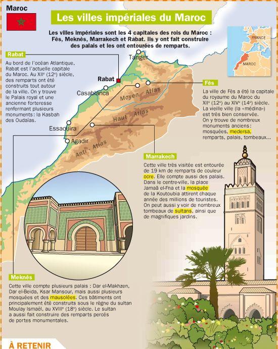 Fiche exposés : Les villes impériales du Maroc