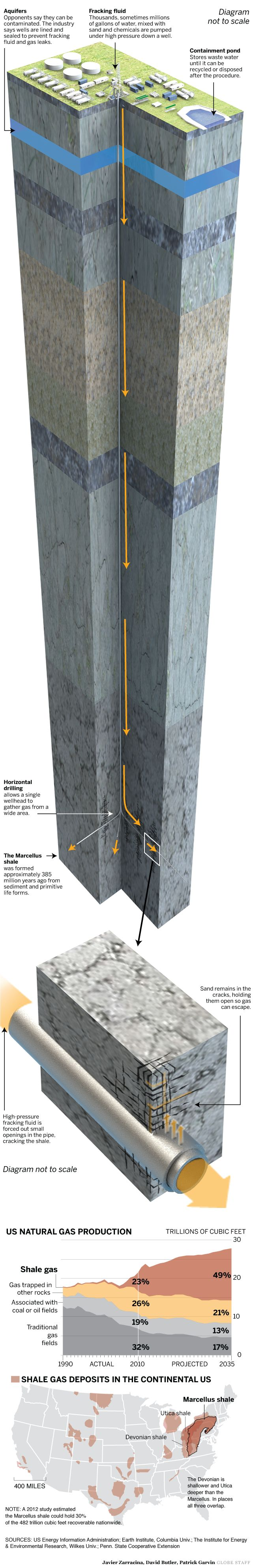 How Fracking (Hydraulic fracturing) Works: Graphic by David Butler, Javier Zarracina and Patrick Garvin. http://bostonglobe.com/business/2012/04/28/shale-gas-boom-has-benefits-and-risks/pbbY4kStbXH3kx9U2QKo1J/igraphic.html