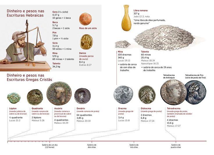Dinheiro e pesos usados na Bíblia | TNM