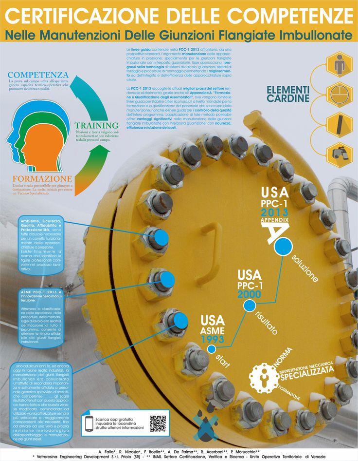 Poster per evento SAFAP2014 Certificazione delle Competenze nelle Manutenzioni Delle Giunzioni Flangiate Imbullonate