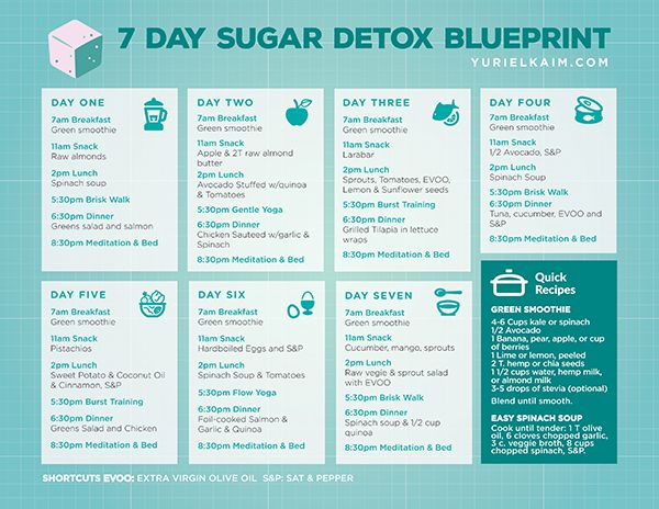 A proven sugar detox plan could mean the difference between you having an easier time losing weight, eating well, and feeling great or...Continuing to suffer with candida overgrowth... debilitating cravings... and packing on pounds of excess fat.So if you\\\'ve been gripped by sugar\\\'s deadly claws, the powerful 7-day sugar detox ...