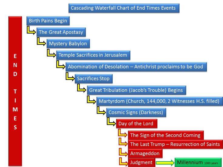 The  Best End Times Timeline Ideas On   Today History