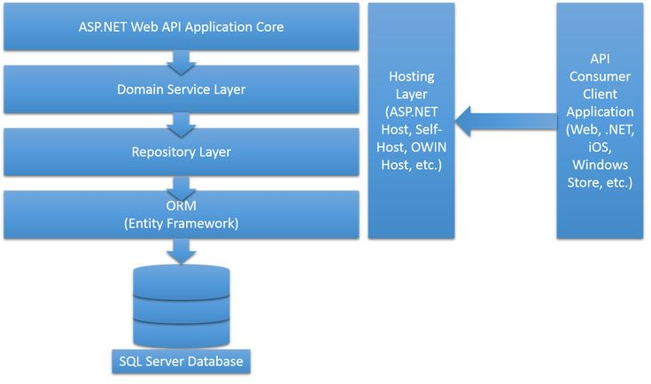 Asp.net MVC Architecture Diagram | ... the exception from the methods consumed by the ASP.NET Web API layer