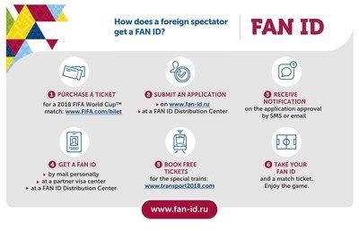 Se suministran FAN IDs para los VFS Global Visa Application Centers    MOSCÚ PRNewswire/- El Ministerio de Comunicaciones y Medios de Masas de la Federación Rusa anuncia un aumento del suministro de canales FAN ID en diferentes países. Los ciudadanos extranjeros que planean asistir a los partidos de la 2018 FIFA World Cup y que hayan solicitado FAN IDs podrán recibirlos en los VFS Global Visa Application Centers.  Los FAN IDs se pueden emitir en 165 VFS Global Visa Application Centers…