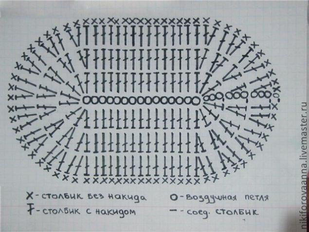В мастер-классе пинетки вяжу из шерсти. Из хлопка пинетки вяжутся точно так же. Вяжем подошву по вот этой схеме дальше провязать 2 ряда ст.с.н. без прибавок. нить обрезать. между рядами ст. б.н. вышиваем крючком полоску контрастного цвета на передних 30-ти петлях вяжем носик. 1 ряд ст. б.н. следующий ряд ст.с.н.