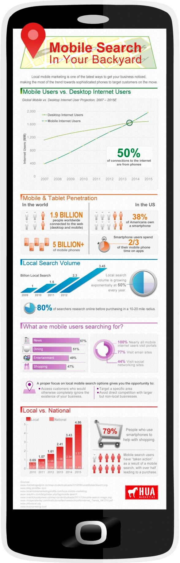 Local Mobile Marketing - The Most Important Marketing Focus for the Near Future..Forget near future ..ITS HERE NOW.. newlocalmobilemarketing.mobi