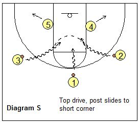 647 best Basketball workouts images on Pinterest
