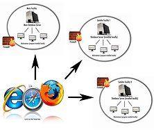 redes sociales/internet