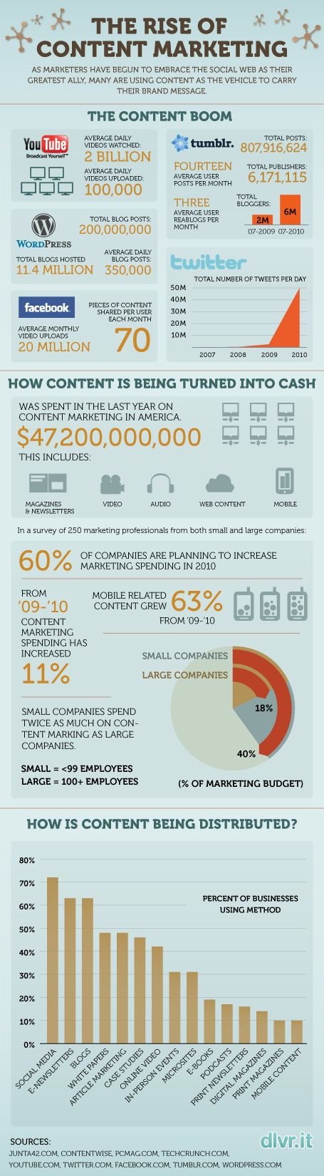 The Rise of Content Marketing [Infographic] #contentmarketing  #contentinfographics #socialmediainfographics  #content