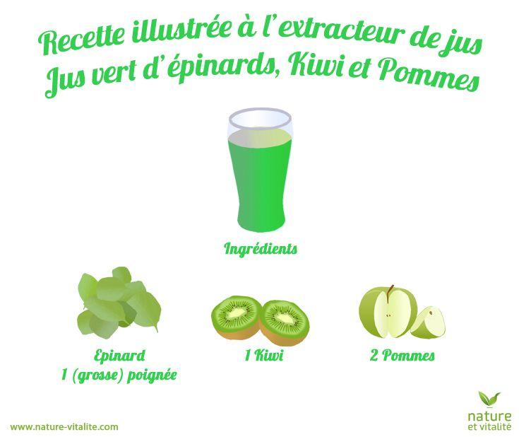 Jus d'épinards, kiwi et pomme. Ingrédients : une grosse poignée d'épinards, 1 kiwi et 2 pommes