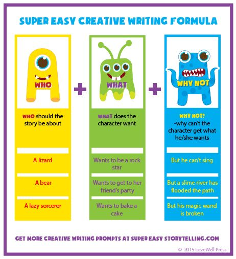 creative writing creating charachters The rules of writing how to create characters, how to write in genre and how to redraft writing prompts is an excellent website full of creative writing resources to use in class i get pupils to choose one at random, and as they write, i write.