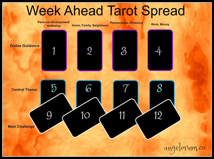 Week Ahead Tarot Spread                                                                                                                                                                                 More