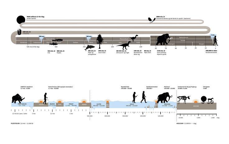 Eksempler på infografik anvendt på skilte: Tidslinjer fra Jordens opståen til idag og for kvartærtiden