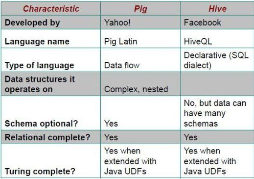 Difference between Pig and Hive-The Two Key Components of Hadoop Ecosystem