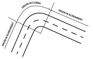 1.1. Drumul public | legislatie rutiera 2012