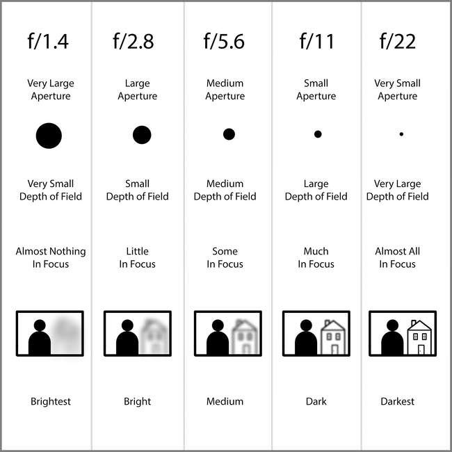 Aperture Chart Photography Pinterest Aperture Chart And Lens